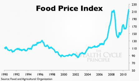 Foodcrisis