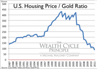 Us_real_estate_-_gold_ratio