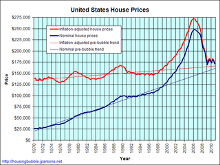 Housing Bubble Graph