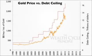Gold_price_vs._debt_ceiling_0