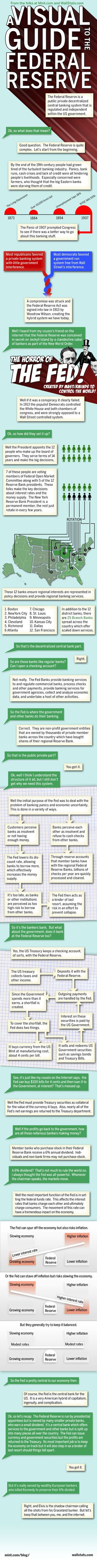 Visual-guide-to-the-federal-reserve-infographic