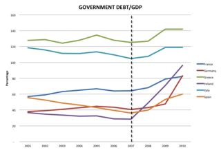 Government-debt-to-gdp-eurozone-countries