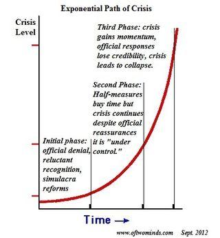 Exponential-crisis1